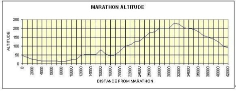 Altimetría de la maratón.